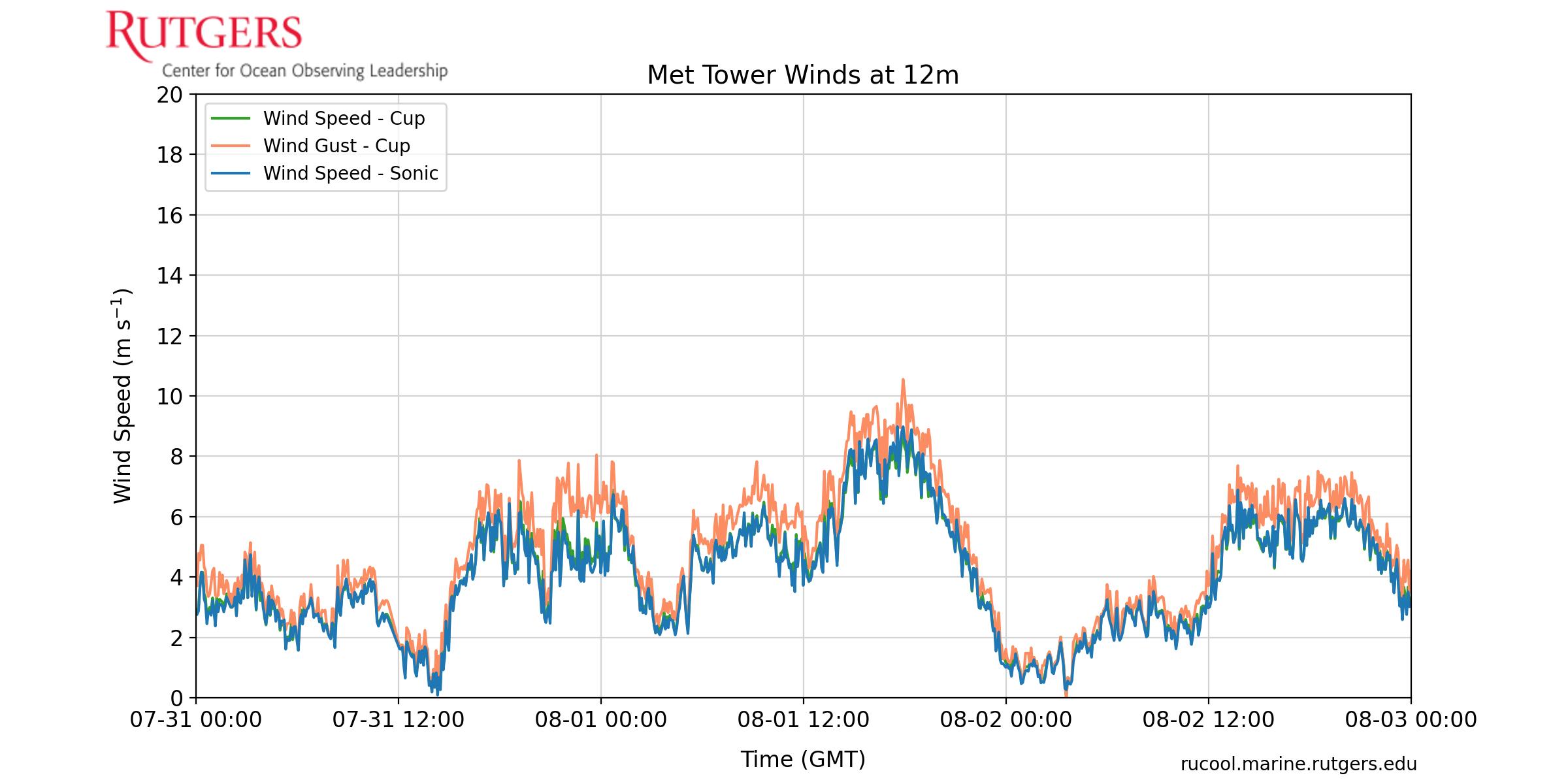 Met Tower Wind Speed