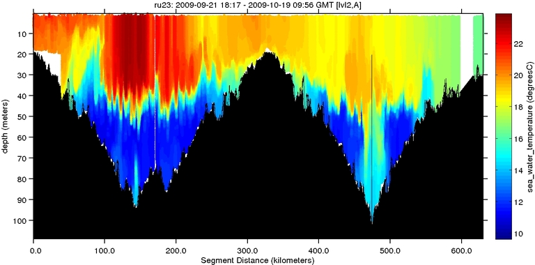 sea-water-temperature image