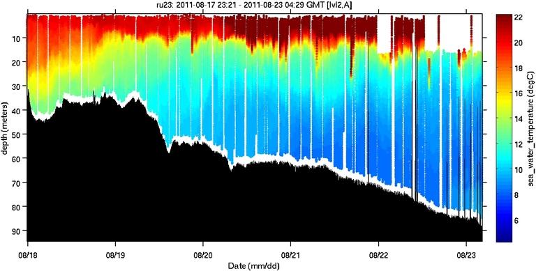sea-water-temperature image