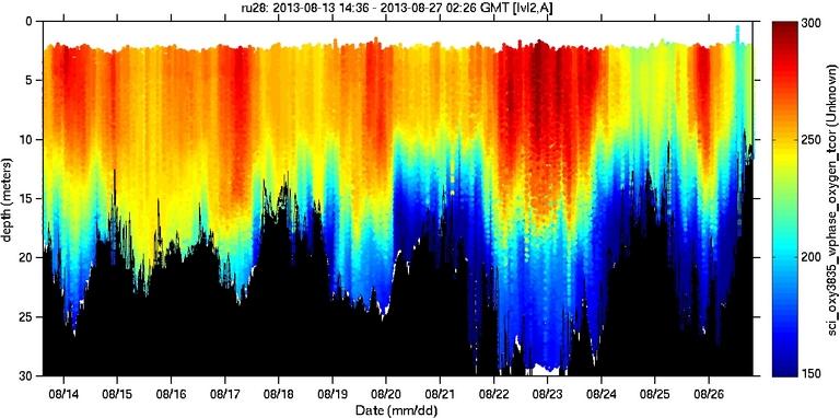 sci-oxy3835-wphase-oxygen-tcor image