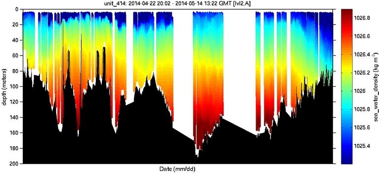sea-water-density image