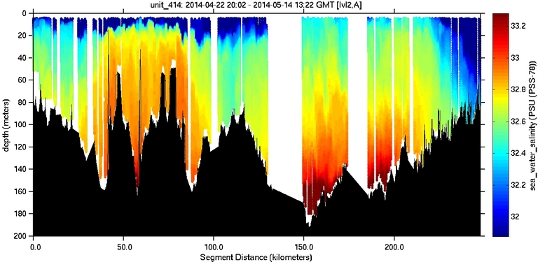 sea-water-salinity image