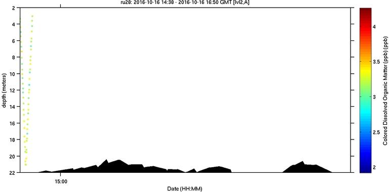 sci-flbbcd-cdom-units image