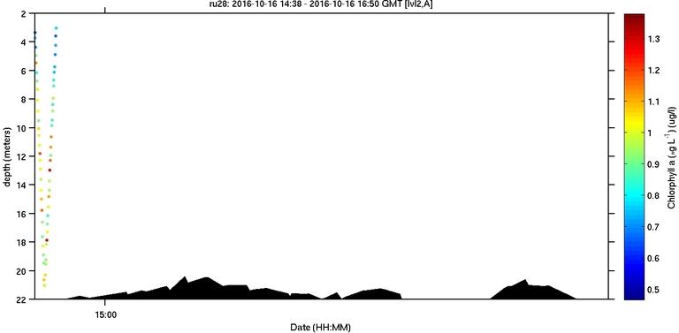 sci-flbbcd-chlor-units image
